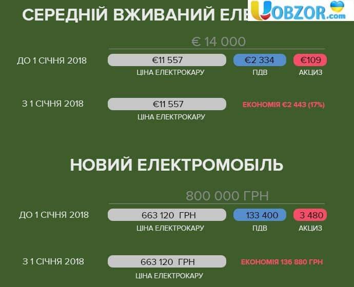Верховна Рада продовжила пільги на ввезення електромобілів (ПДВ та акциз) ще на 4 роки - до кінця 2022 року