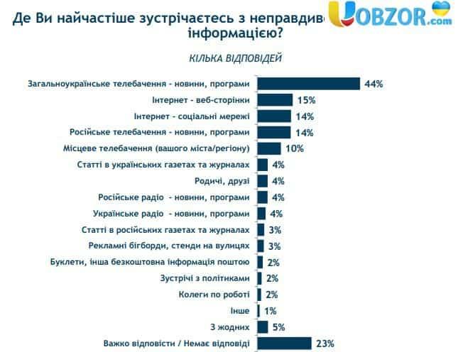 75% українців черпає політичну інформацію з телепрограм