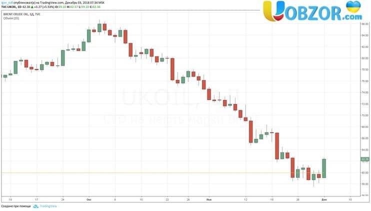 Ринок нафти пережив найгірший місяць з 2008 року. Що далі?