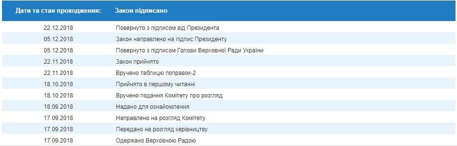 Зміни до Бюджетного кодексу. Петро Порошенко підписав закон