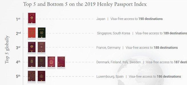 Безвіз 2019: рейтинг паспортів світу