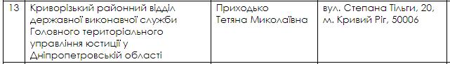Голову виконавчої служби Кривого Рогу затримали на хабарі в 500 тис. грн