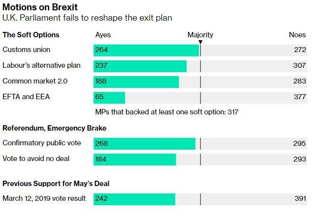 перенести дату по Brexit
