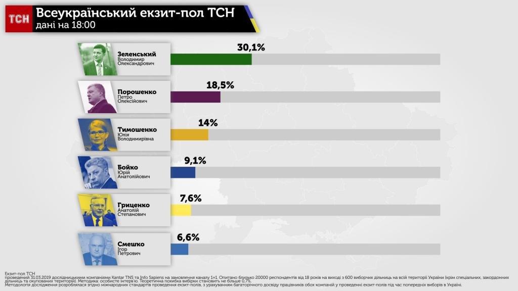 Зеленський і Порошенко виходять в другий тур, екзит-пол ТСН