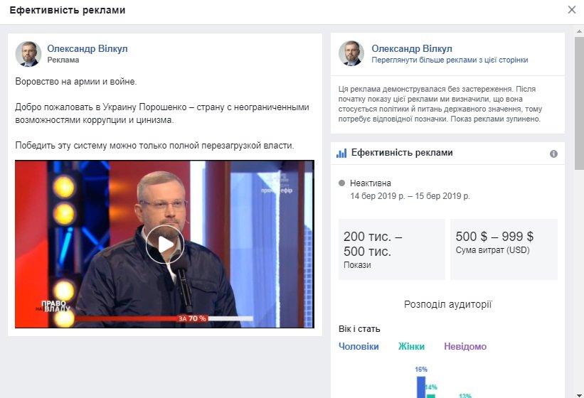 Кандидати в президенти $50 тис. на рекламу в Facebook