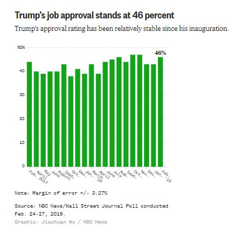 4 з 10 американців готові переобрати Трампа на другий термін