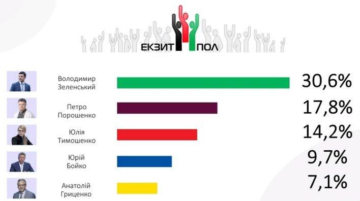 Остаточні результати національного екзит-полу