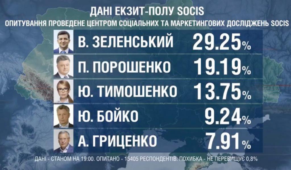 Результати виборів 2019