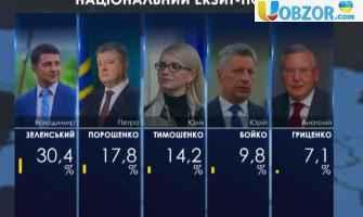 Національний екзит-пол: Зеленський набирає 30,4%, Порошенко - 17,8%