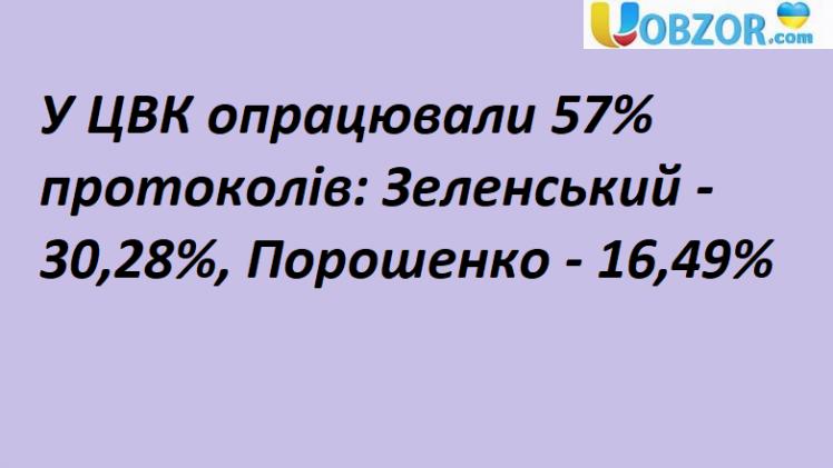 У ЦВК опрацювали 57% протоколів: У Зеленського 30,28%, Порошенко 16,49%