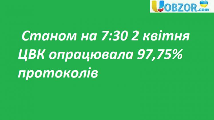Станом на 7:30 2 квітня ЦВК опрацювала 97,75% протоколів
