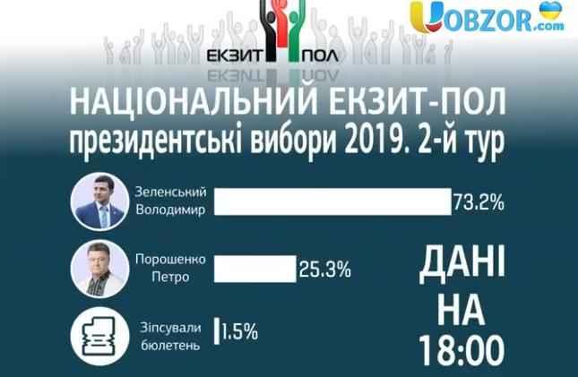 Зеленський набрав 73,2% голосів, Порошенко - 25,3%: екзит-пол
