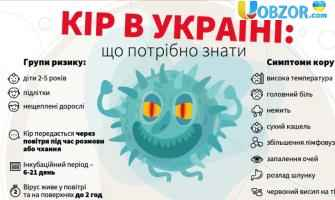 Рівень захворюваності на кір в Україні знову росте