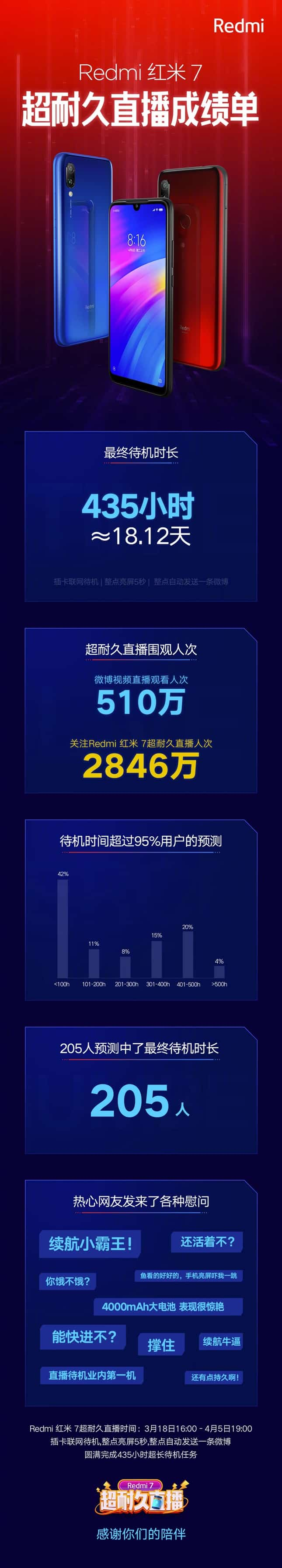 Xiaomi Redmi 7 заряд