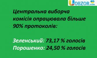 Центральна виборча комісія опрацювала більше 90% протоколів