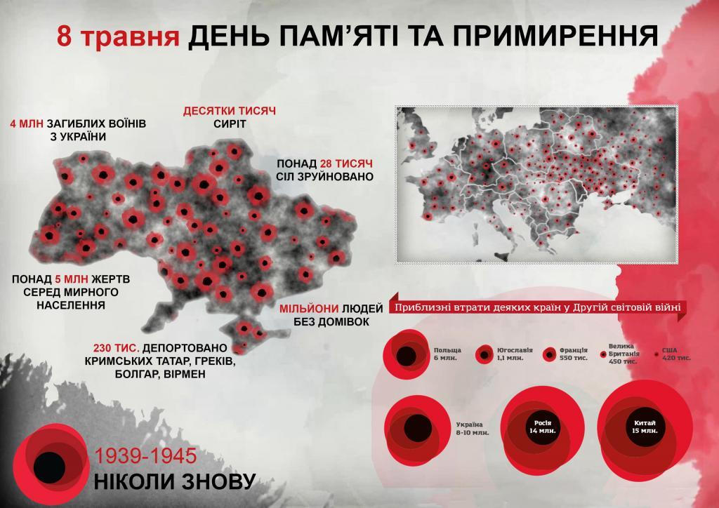 Україна відзначає День пам'яті і примирення: всі деталі цієї дати