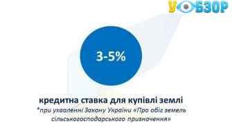 Кредити на купівлю землі будуть давати під 3-5% річних, - Милованов